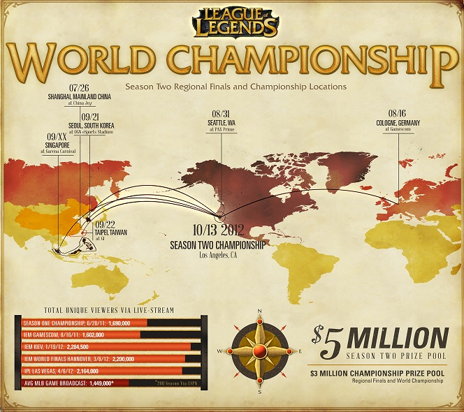 League of Legends Season 2 World Championship has $3 Million Prize Pool