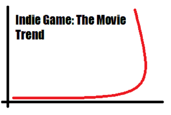 Indie Game: The Movie Now Available Worldwide